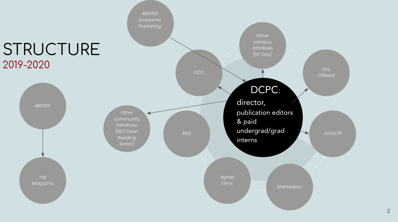 2019-2020 structure diagram with DCPC director, publication editors, and student interns at the center, with variou nodes branching off, including CCC, RSQ, Agnes Films, Sherlockian, JOGLETP, The Offbeat, and other campus initiatives, as well as 480 academic publishing course and other community initiatives as notes connected to the center. The 480 course and Ing magazine are connected to each other but not connected to the central diagram.