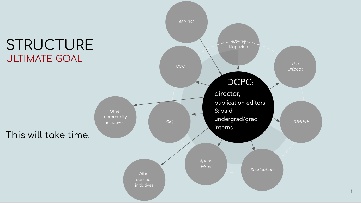 Ultimate goal for the structure, shown as a diagram with DCPC director, publication editors, and student interns at the center, with various nodes branching off, including CCC, RSQ, Agnes Films, Sherlockian, JOGLETP, The Offbeat, and other campus initiatives, as well as 480 academic publishing course and other community initiatives as notes connected to the center. All of the nodes are connected to the central node, with feedback shown through directional arrows between the center and connected courses and publication nodes.